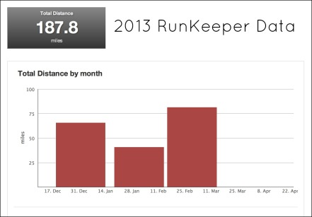 2013 RunKeeper Data